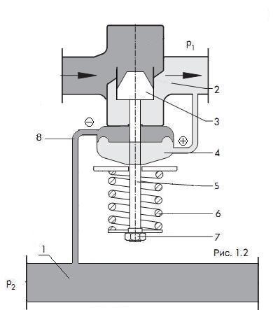 Клапан регулятора давления