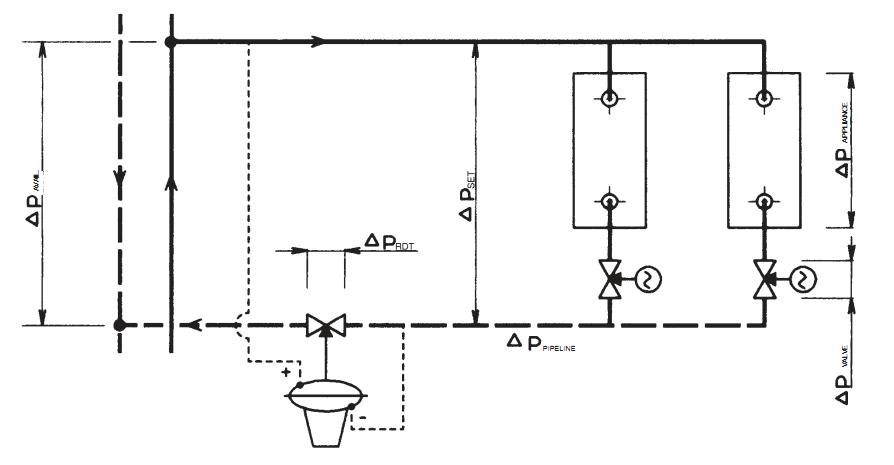Схема монтажа регулятора давления после себя на обратном трубопроводе.